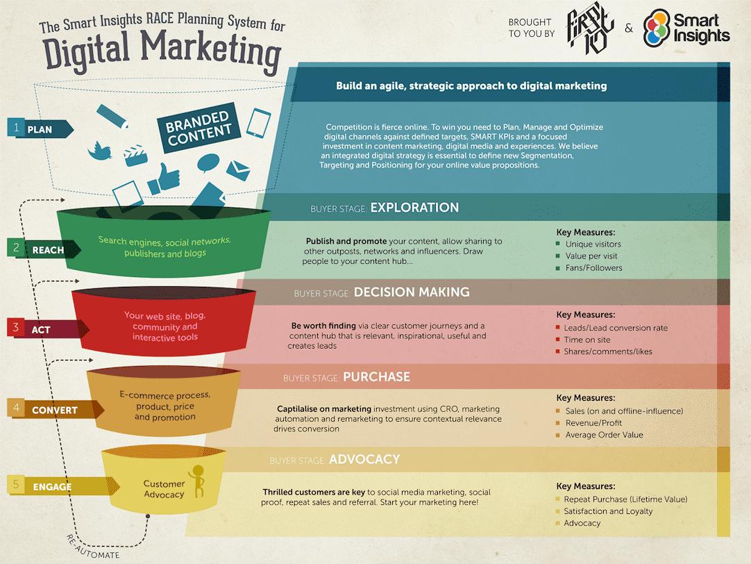 KPI - Indicatorii de Performanta in Marketingul Online